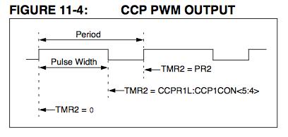CCP PWM OUTPUT