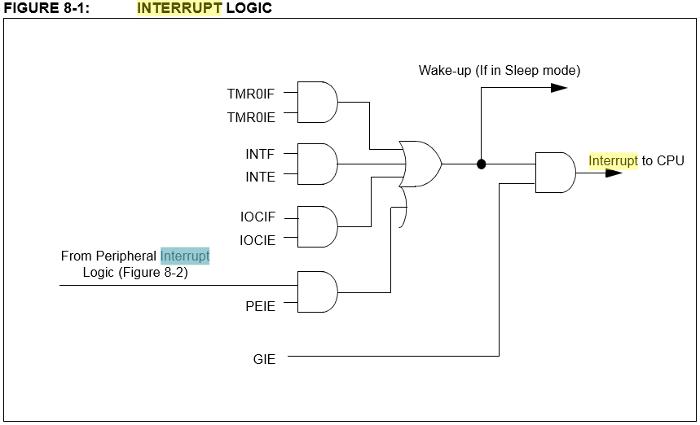 PIC16F1827の割り込み処理に関する論理回路