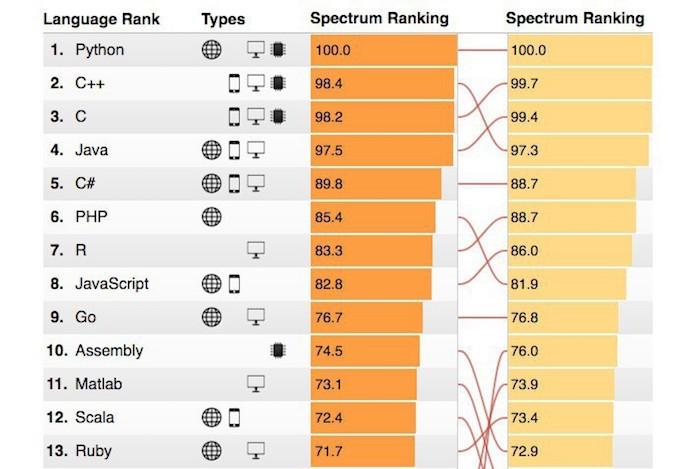 IEEE Spectrumによるプログラミング言語の人気ランキング