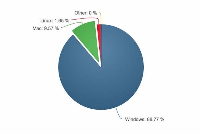 OSの市場シェア