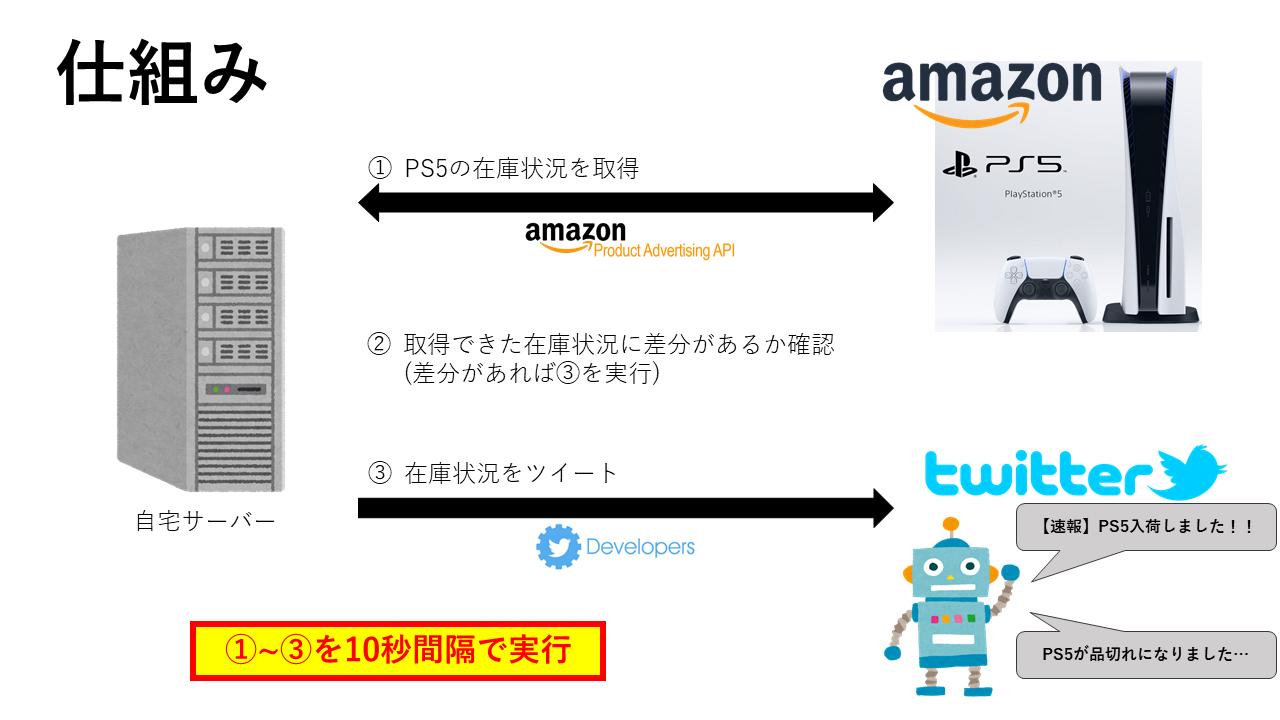 Amazon PlayStation 5 Twitter Bot